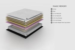 Housella Magic Memory Visco Paket Yaylı Çift Kişilik Yatak - 160x200 cm
